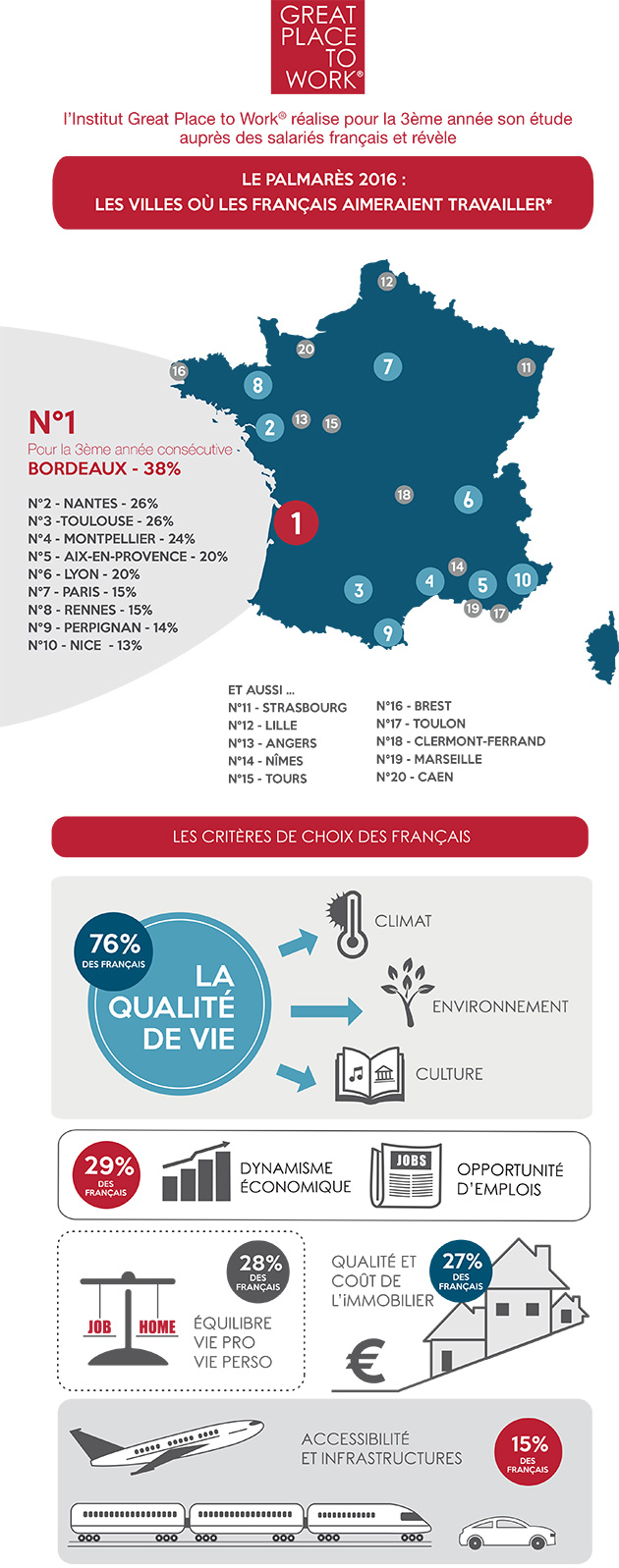 infographie-palmares-2016-ville-ou-les-francais-veulent-travailler-great-place-to-work