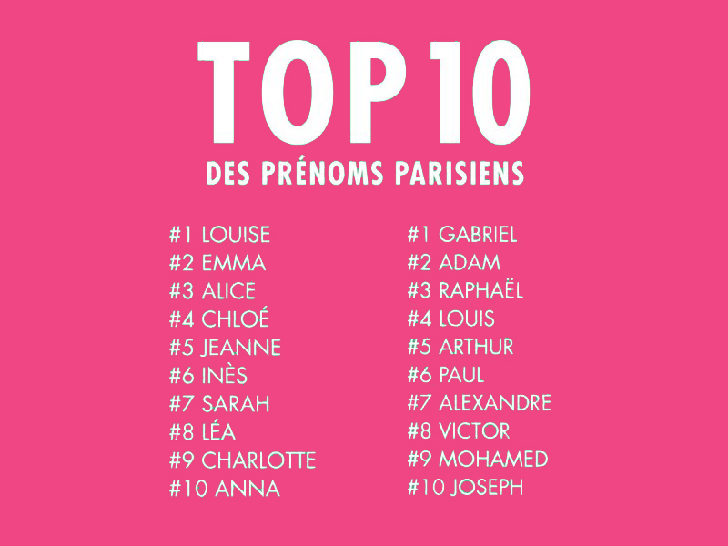 top-10-prenom-bebe-paris-2016
