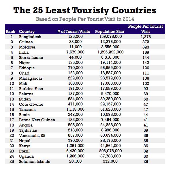 Les Pays Les Moins Touristiques Du Monde