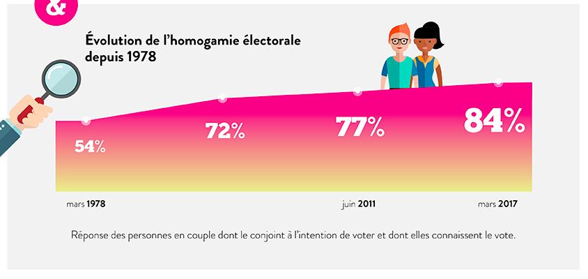 Homogamie électorale