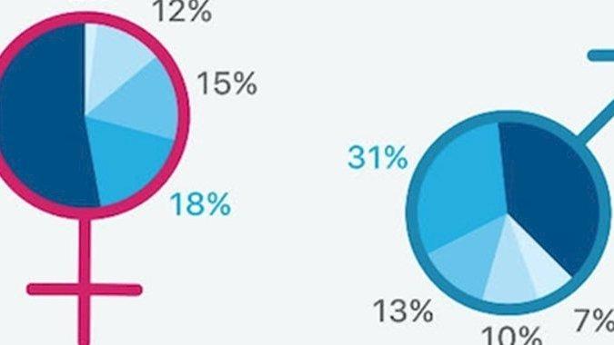 Infographie : Ce qui nous rend vraiment séduisant